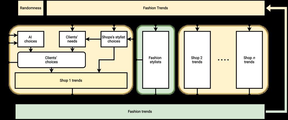 [GRAFIKA: Trendy modowe/ Dowolność/ Wybory sztucznej inteligencji/ Potrzeby klienta/ Wybory stylisty marki/ Wybory klienta/ Trendy w sklepie 1/ Styliści modowi/ Trendy w sklepie 2/ Trendy w sklepie n/ Trendy modowe]