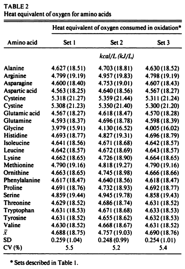calorific value of all the individual amino acids