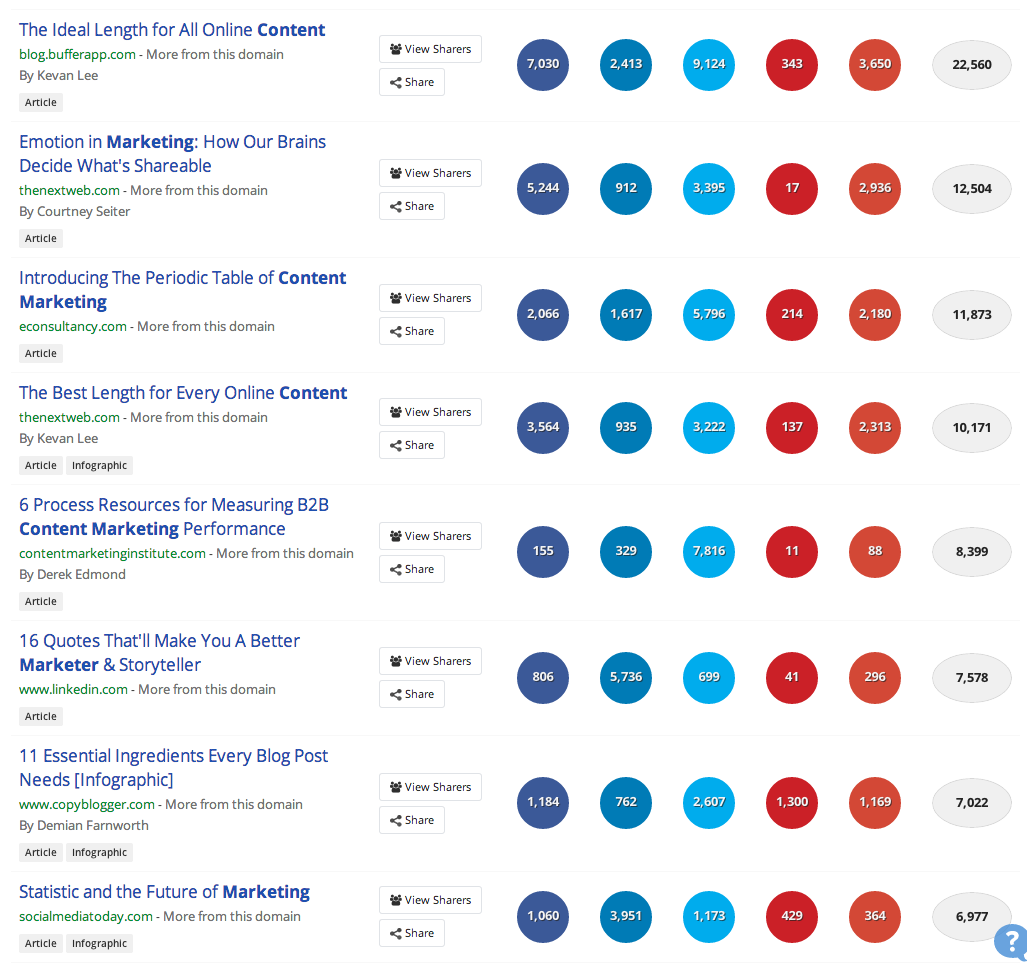 most popular content marketing
