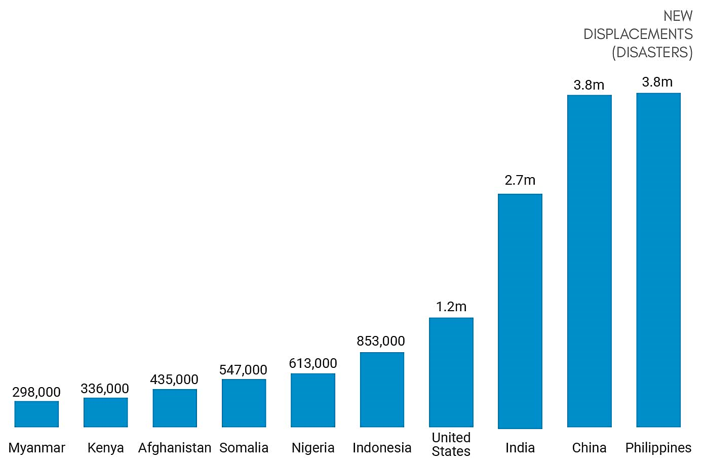 Bar chart showing the countries most affected by disasters
