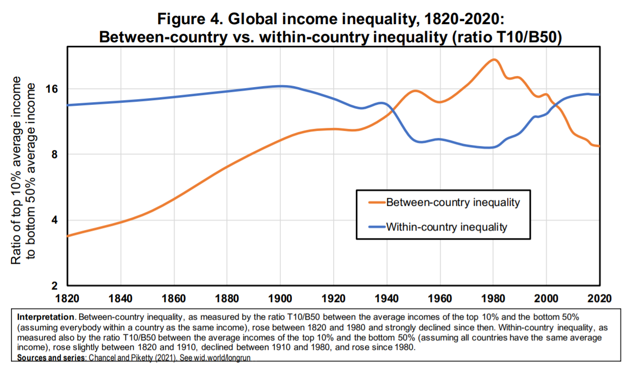 Nierówności między państwami i wewnątrz państw