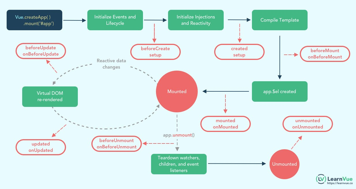 Vue3 Lifecycle Diagram