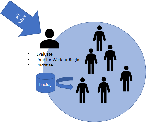 Five Common Team Level Work Entry Patterns