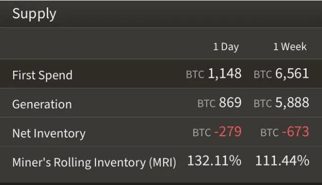 Promedio de ventas mineras de BTC. Fuente: ByteTree