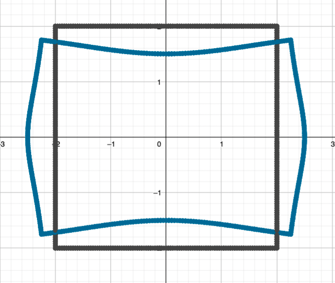 A plot of a square centred at the origin with side length 4, and its image under the Zhukovsky transform which has its top and bottom pinched in slightly and its sides bowed outwards; the four corners are still right angles but have moved and rotated slightly from their original positions.