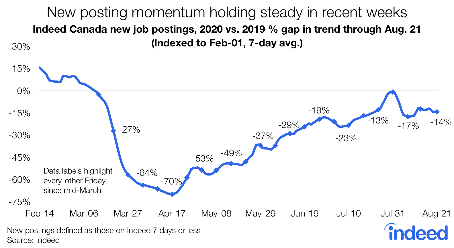 Line chart showing job posting momentum in Canada during COVID
