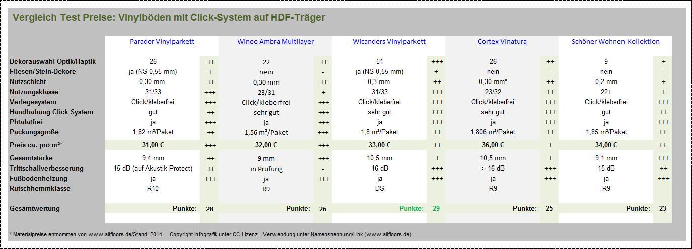 Test-Preis-Vergleich-Vinylböden-mit-HDF-Klicksystem.png