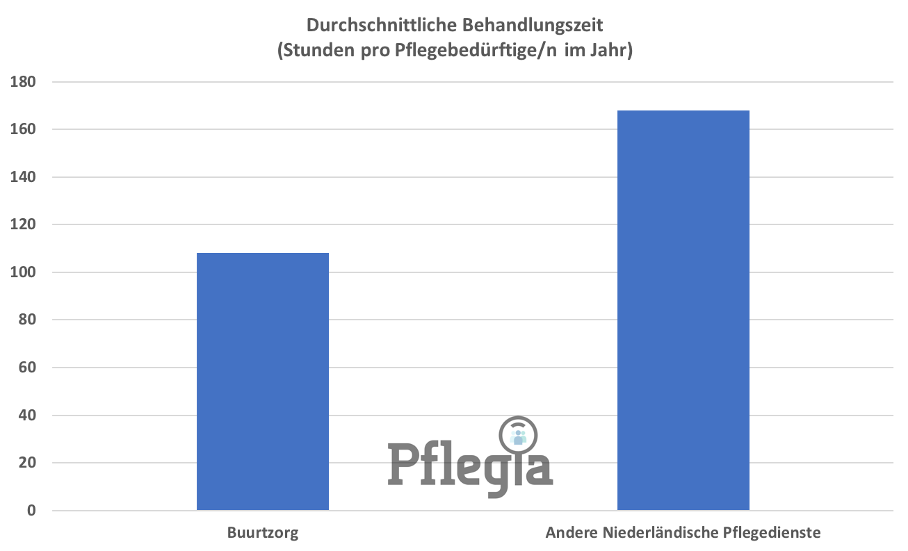 Durchschnittlich verbringen Pflegebedürftig mit Buurtzorgs Pflegediensten weniger Zeit