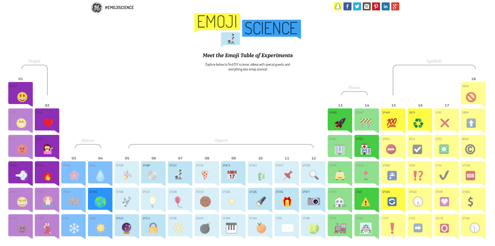 Emoji Table of Experiments, Emojis, General Electric, Webtexto content marketing conteúdo marketing digital
