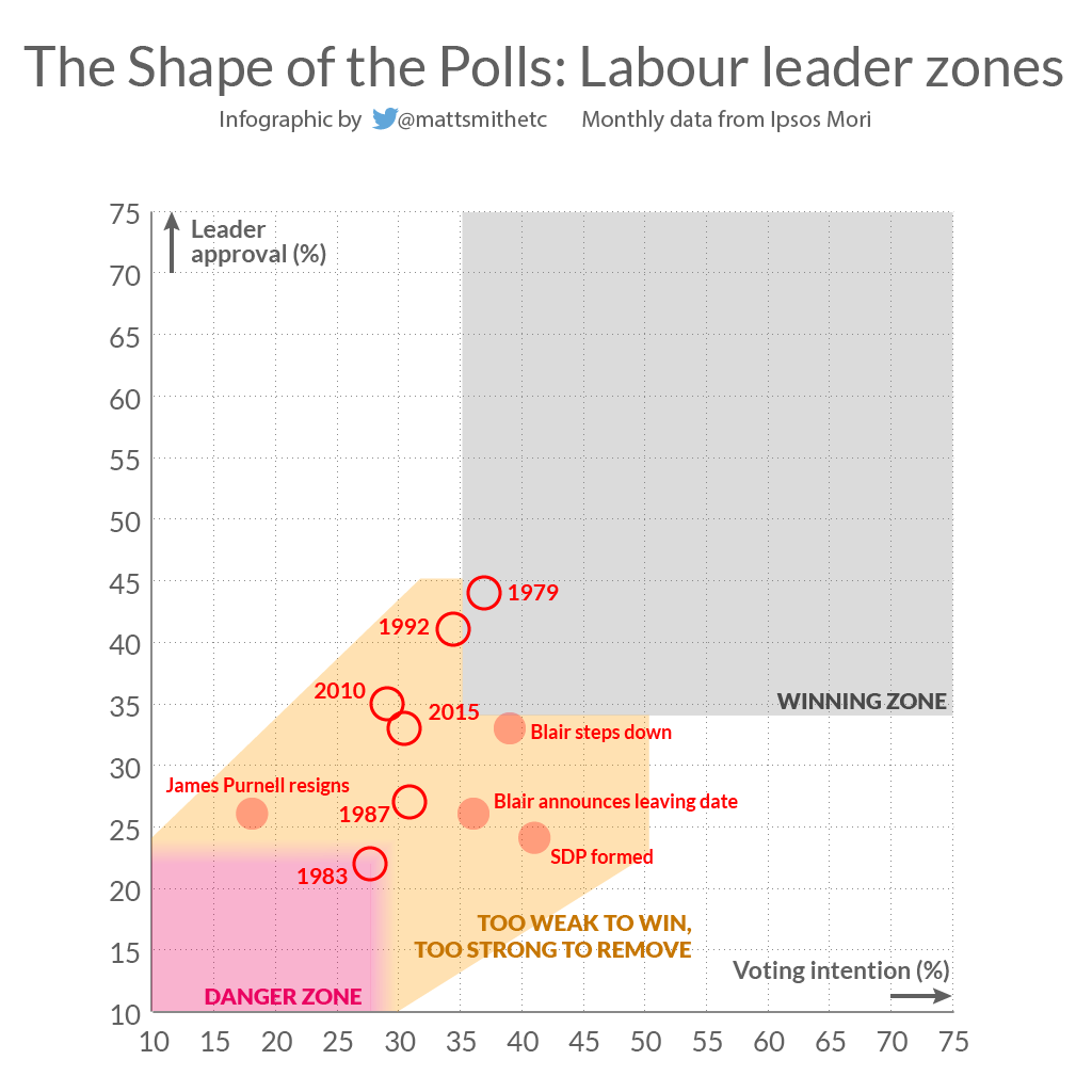 Election losses Lab leader zones-01.png