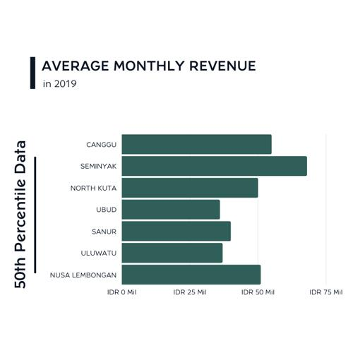 Graphic depicting the average monthly revenue of daily villa rentals