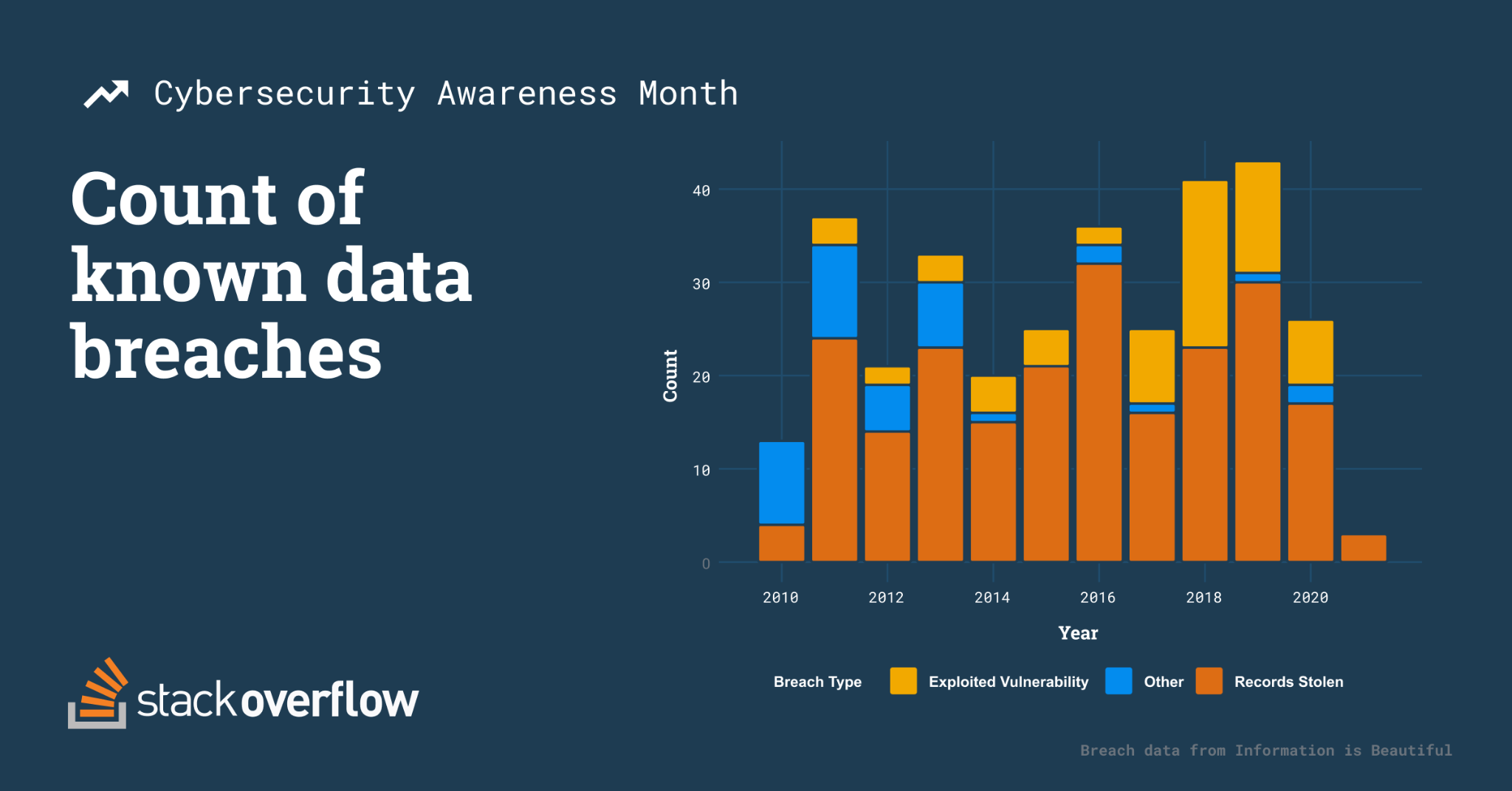 Stacked bar chart comparing count of known data breaches by type and year; Exploited vulnerability, other and records stolen.