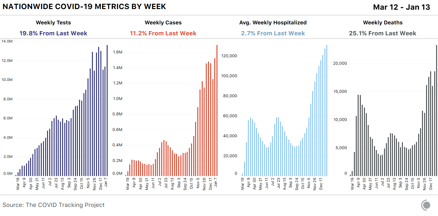 4 bar charts showing weekly COVID-19 metrics for the US since March 12. Deaths were up over 25% this week, hitting a new record high.