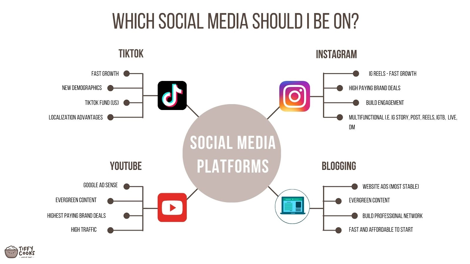 What social media should I be on?