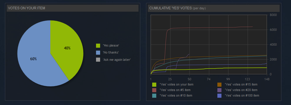 greenlight_postmort_votes.png