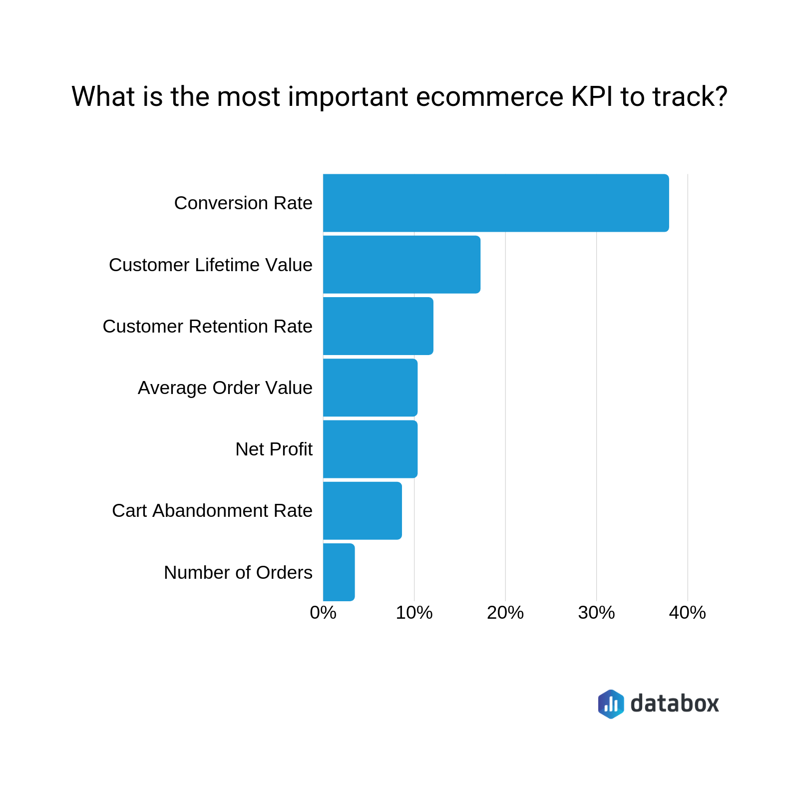 the most important ecommerce kpis
