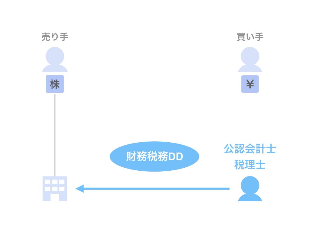 財務税務DD:公認会計士・税理士