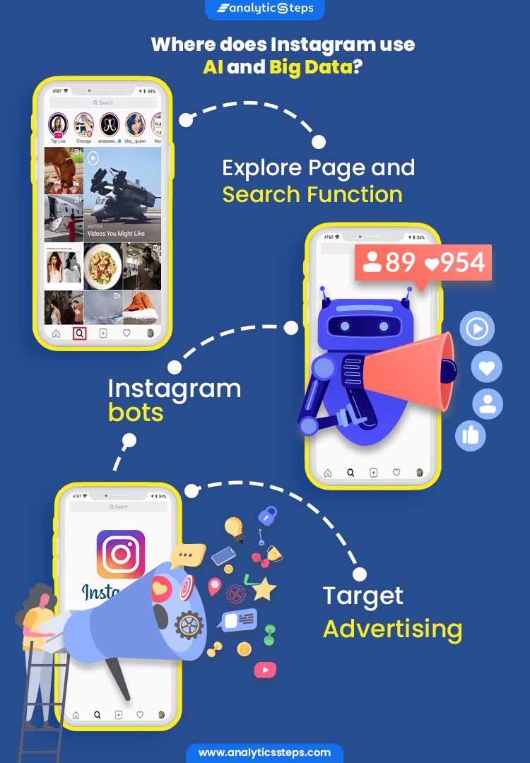The image highlights where Instagram uses AI and Big Data which includes for its Explore Page and Search Function, Instagram bots and Target audience