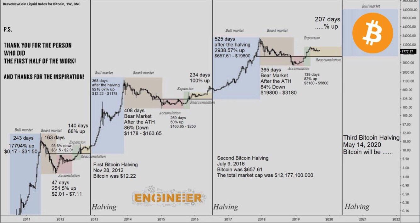 Predicciones de Bitcoin basadas en el comportamiento del mercado en relación a los eventos de Halving.