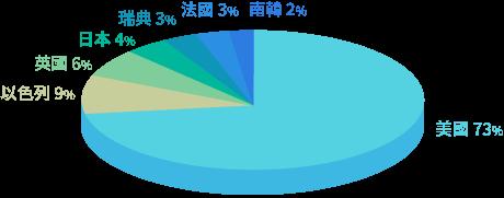 國泰網路資安ETF評價-投資標的涵蓋7個國家