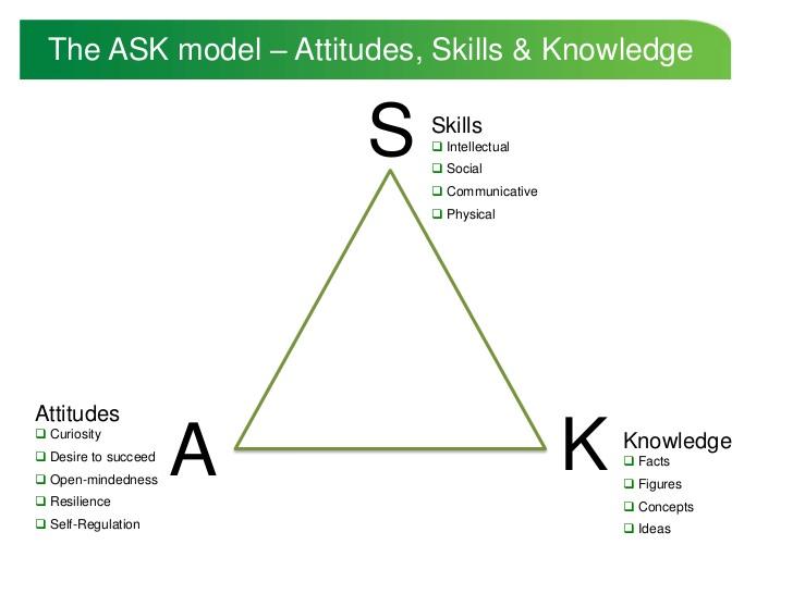 mô hình ask trong doanh nghiệp