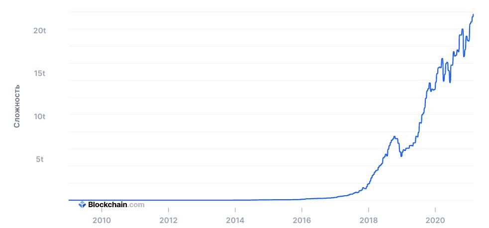 График роста сложности сети Bitcoin.