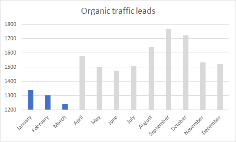 Bar graph showing organic traffic leads by month with January, February, and March's bars highlighted blue and the rest gray.
