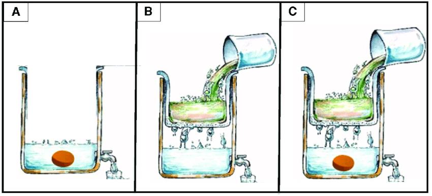 физический процесс происходит при очистке воды методом