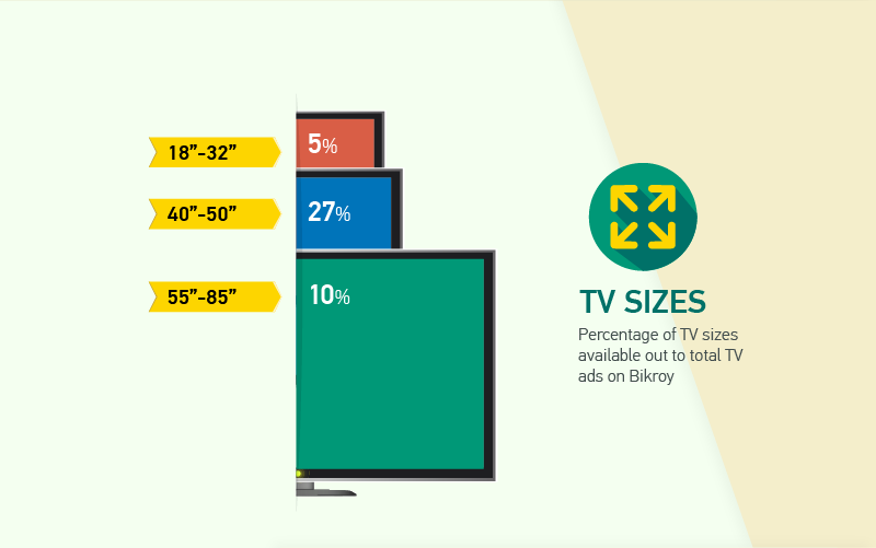 Percentage of TV sizes available out to total TV ads on Bikroy