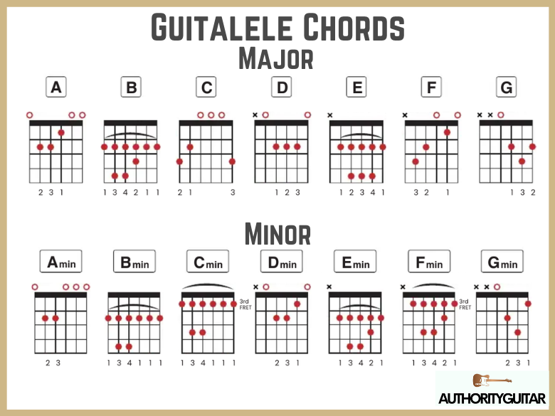 guitalele chord chart