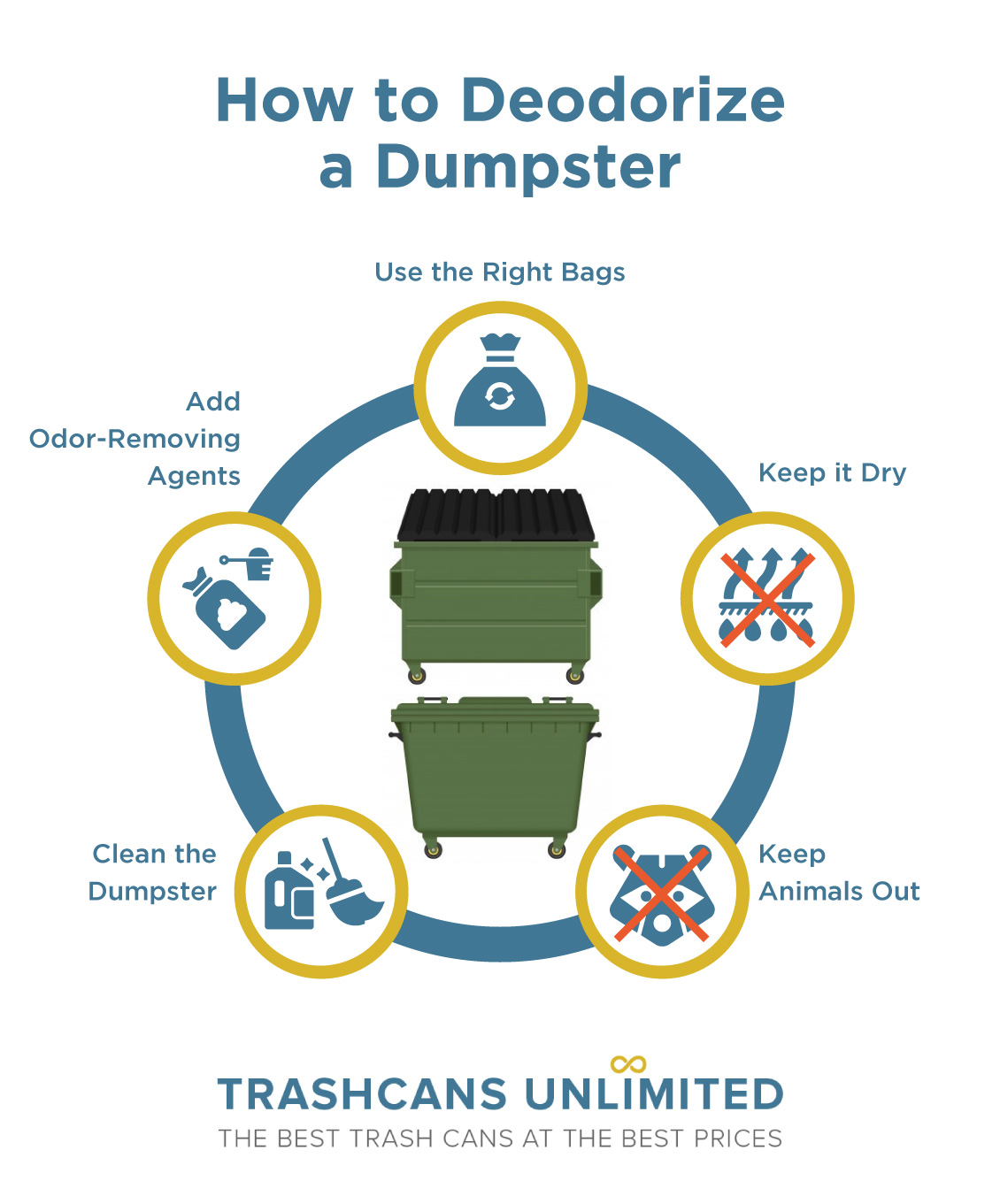 TrashCans Unlimited  How to Deodorize a Dumpster Getting Rid of Old Dumpster Smell Eliminating Dumpster Odor