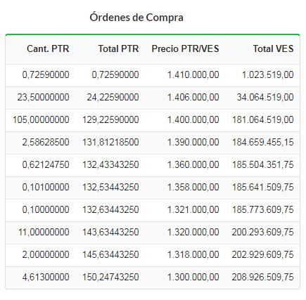 Cotización del Petro en bolívares en el exchange Amberes