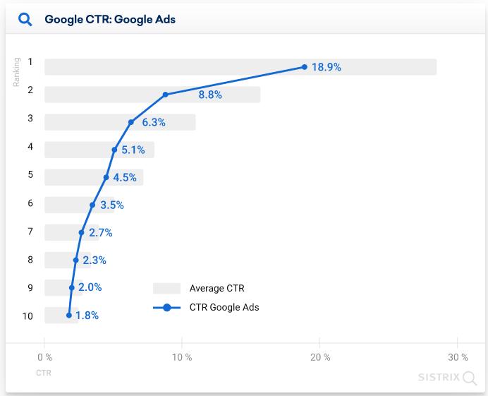 CTR при наличие на Google реклами в мобилните резултати