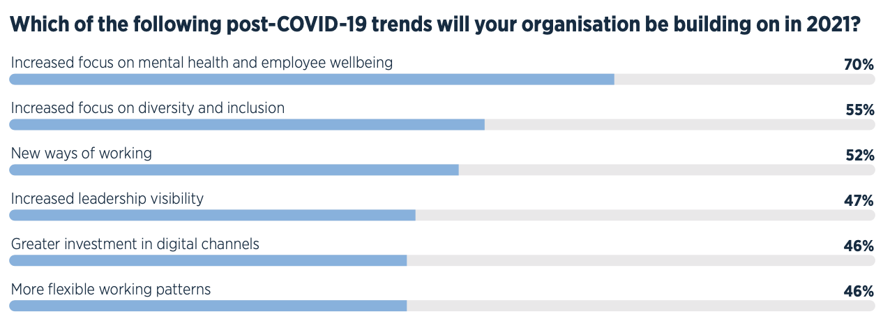 A bar graph highlighting that internal communicators will focus on building on an increased focus on mental health and employee wellbeing, as well as an increased focus on diversity and inclusion, new ways of working.