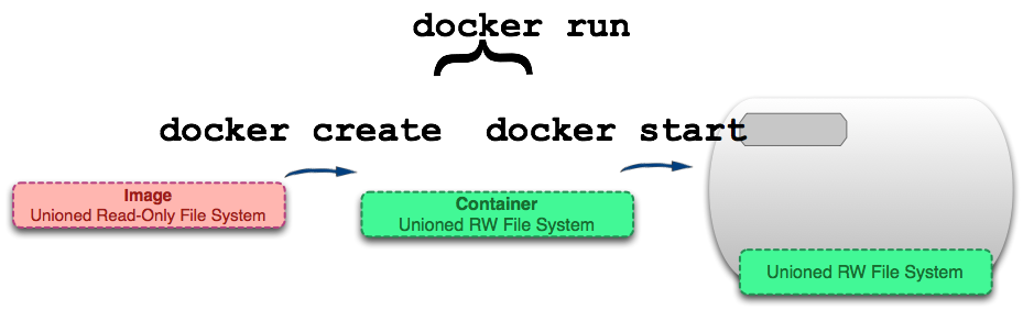 Probably Done Before: Visualizing Docker Containers and Images