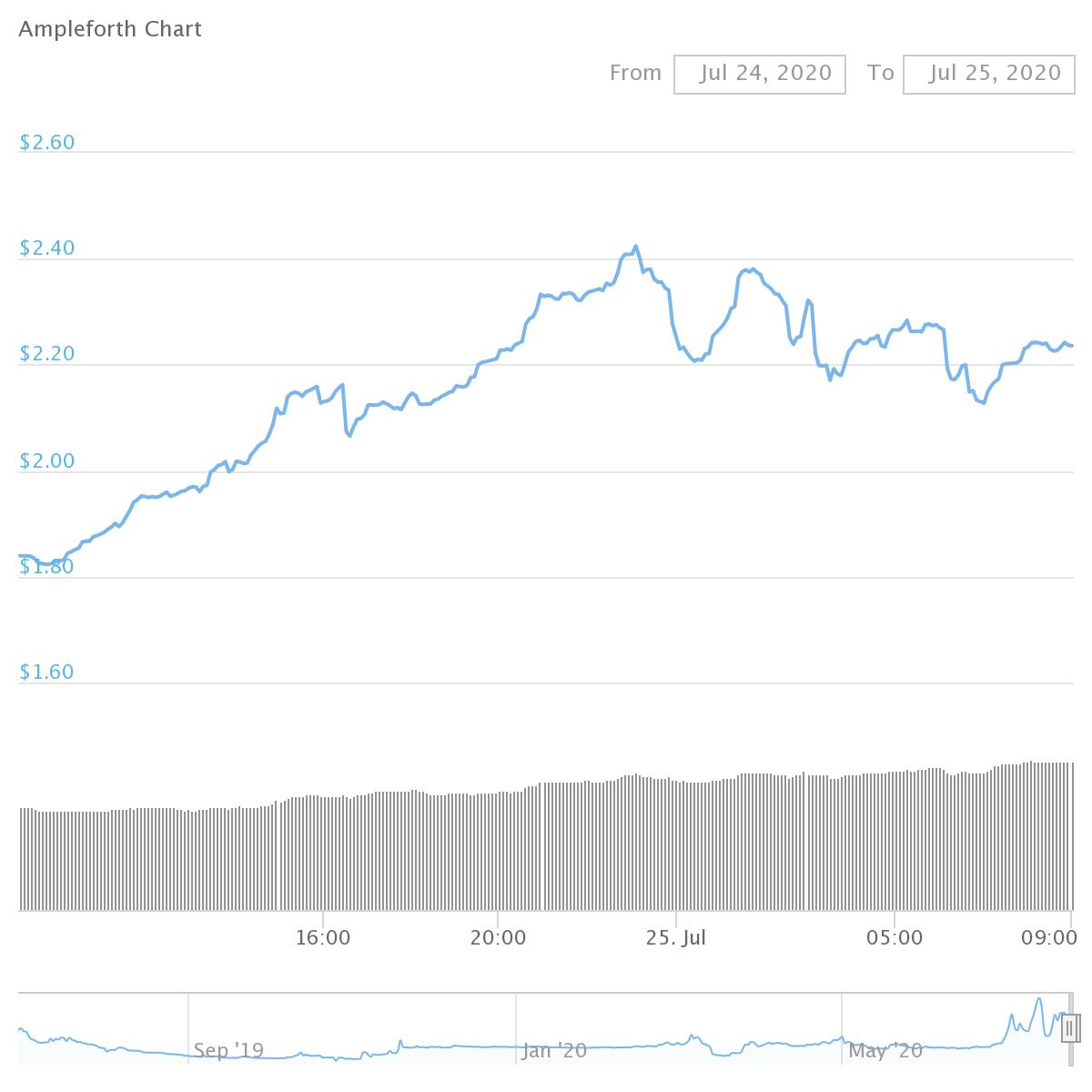 Ampleforth  chart