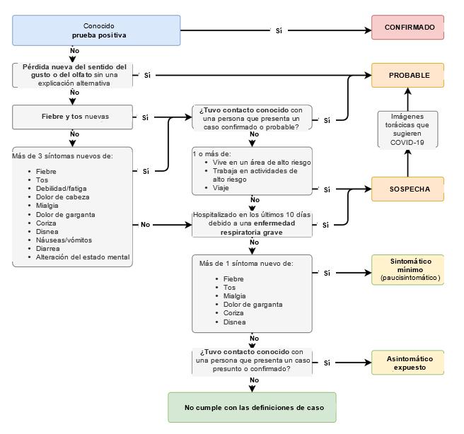Esto describe un diagrama de flujo potencial para definir casos potenciales confirmados, probables, sospechosos y mínimamente sintomáticos.