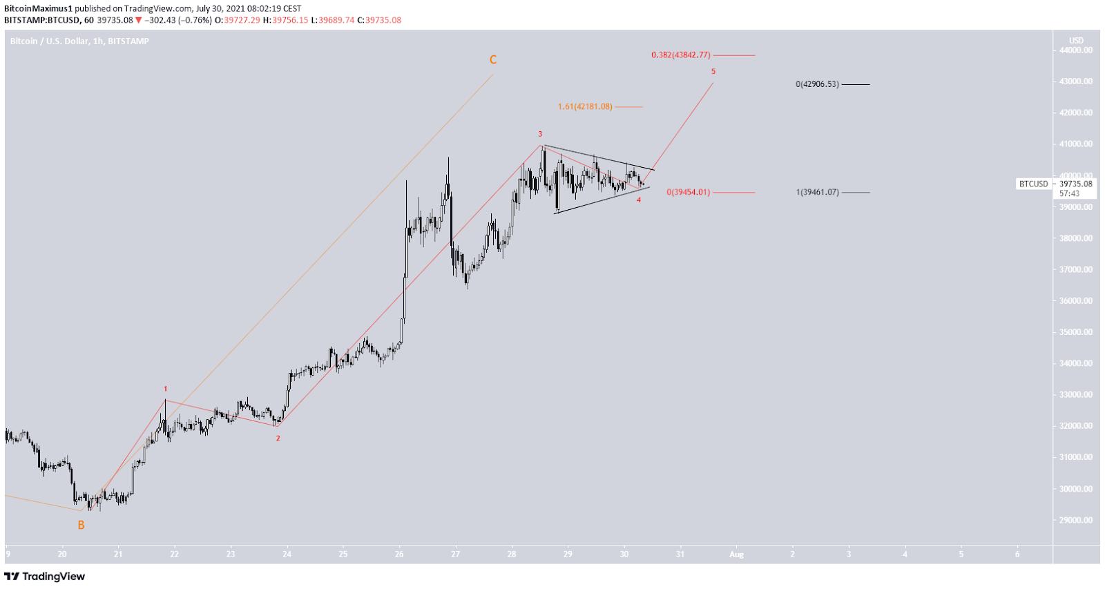 Bitcoin Preis Kurs BTC Wellenanalyse 2 30.07.2021
