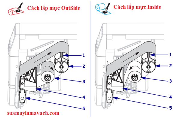 Sửa lỗi Ribbon Out máy in ZM400