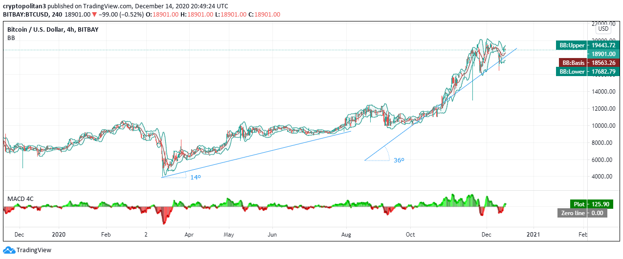 BTC coin will likely continue to soar with the new Covid 19 variant 2