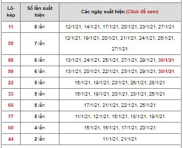 Dự đoán cặp đề kép ngày 31/01/2021