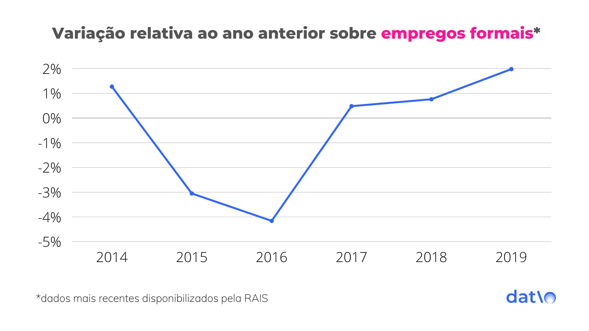 2019 atingiu o quarto maior estoque de vínculos ativos registrados na série histórica