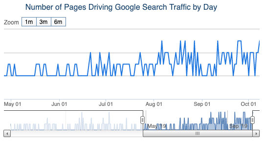 number of site pages that drive organic traffic chart