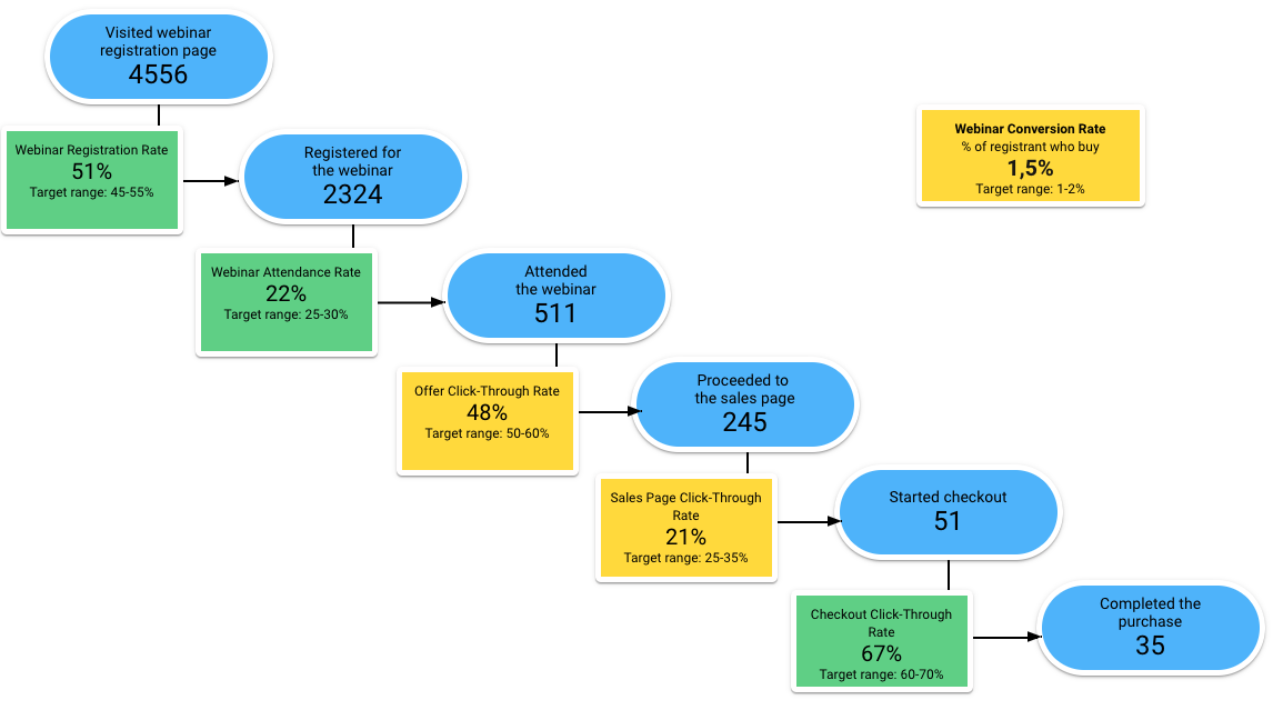 The story your metrics tell