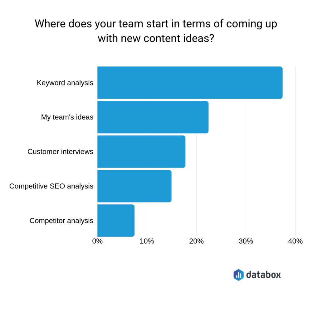 content ideas data graph