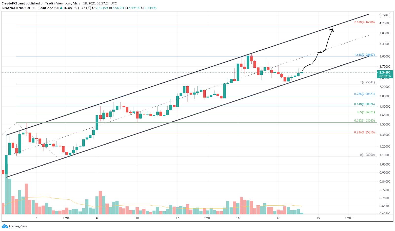 ENJ/USDT 4-hour chart