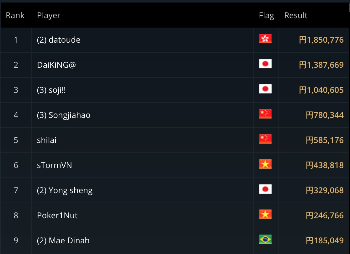 Top 9 of Event #12