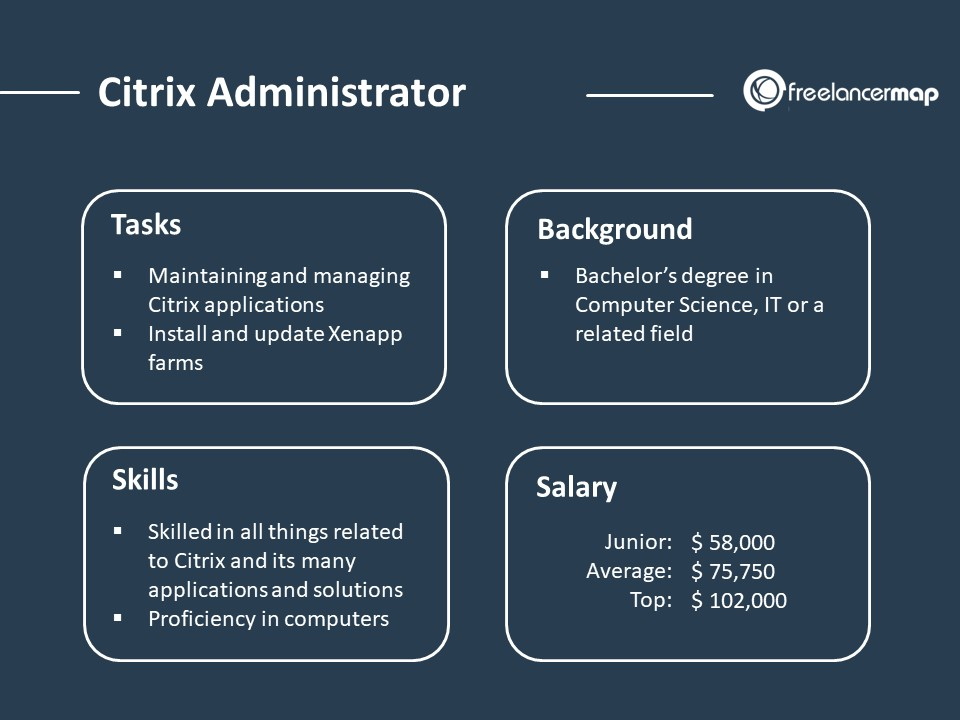 Role Overview of a Citrix Administrator = Responsibilities, Skills, Background and Salary