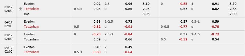 Tỷ lệ kèo Everton vs Tottenham Hotspur theo nhà cái Fun88
