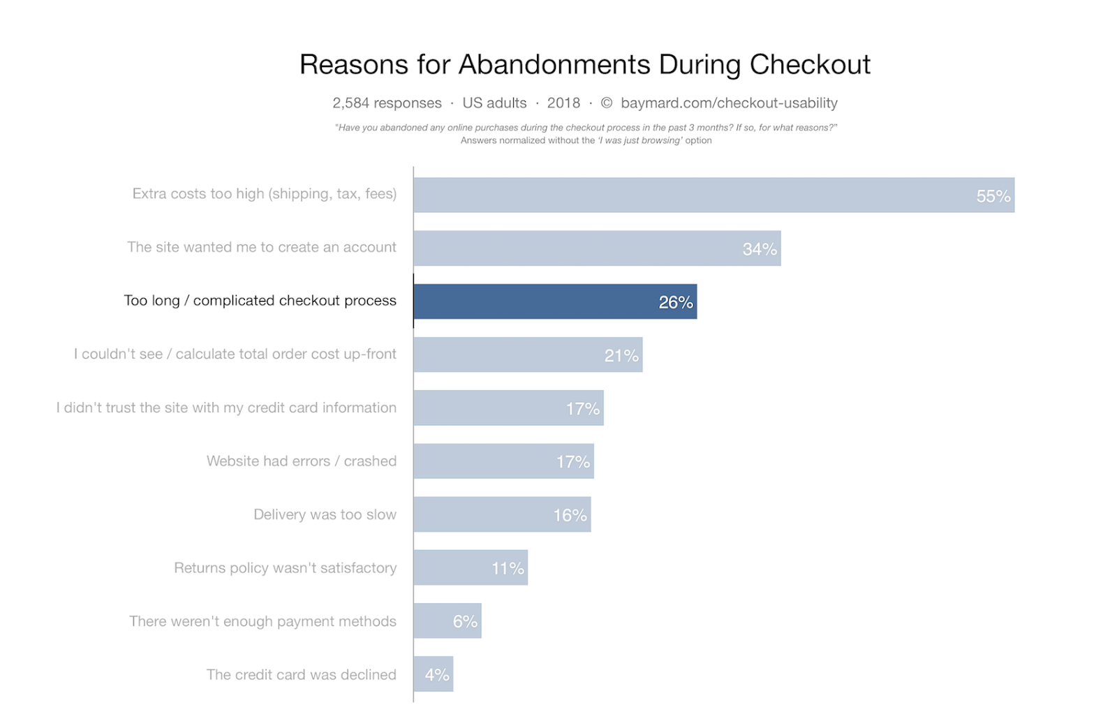 Reasons why customers abandon checkouts.